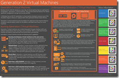Generation 2 Virtual Machines GA