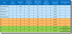 Azure-Standard-A-Series-VMs