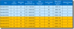 Azure-Standard-DS-Series-VMs